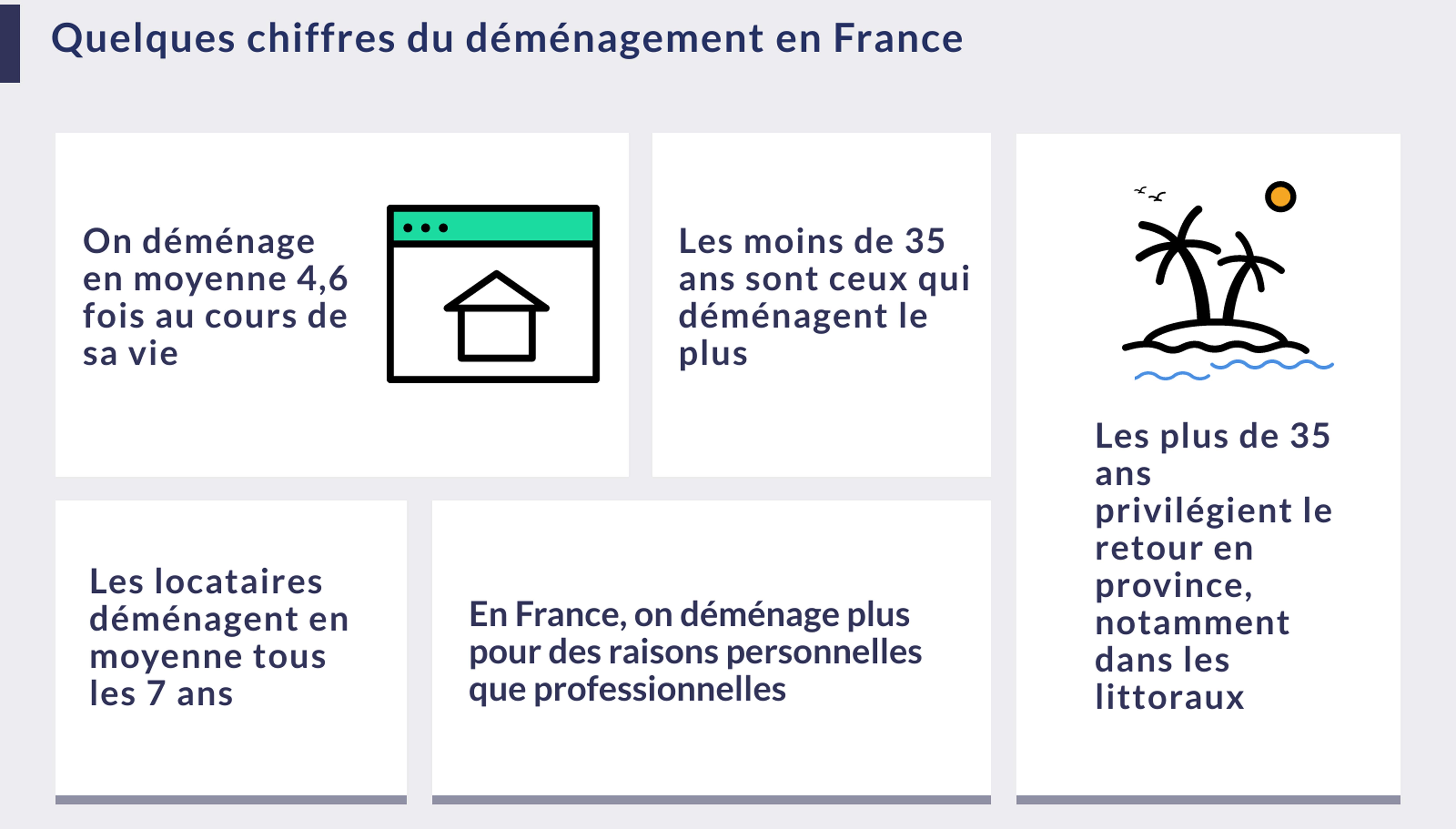 Quelques chiffres du déménagement en France